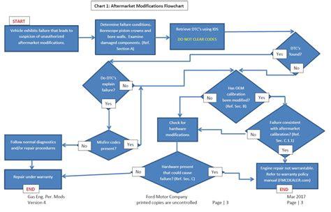 ford warranty flow chart   mustang forum gt