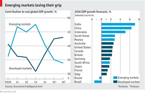 michael spence emerging economies face   challenge