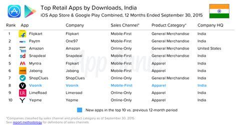 Flipkart & Paytm Emerged As The Most Popular Retail Apps