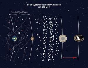 Pics For > Our Solar System Asteroid Belt