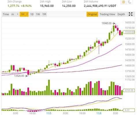 1 bitcoin kaç dolar yapıyor? Le cours Bitcoin BTC frôle les 16 000 dollars - ConseilsCrypto.com