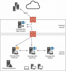 Exchange Server 2016 Migration  U2013 Mail Flow Cutover