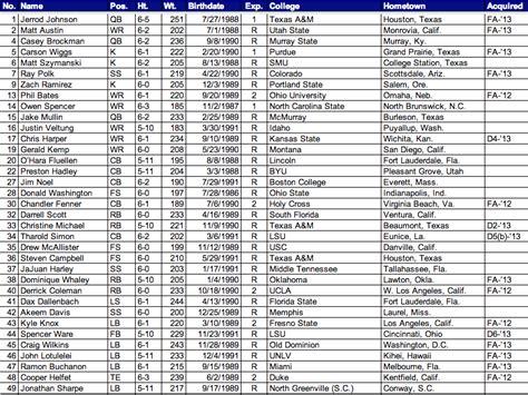 seahawks  rookie mini camp roster field gulls