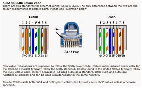 Category 5e Wiring Color Code by Telephone Line Color And Pinout Goodness Shake