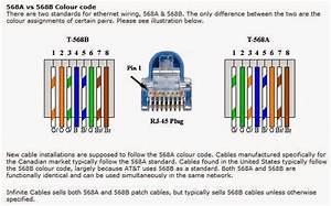 Telephone Wire Color Code Australia