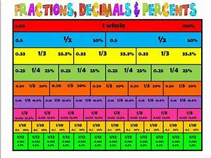 A Helpful Chart For Converting Between Fractions