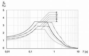 Periodendauer Berechnen : erdbeben simulieren in ansys workbench fem genormte berechnungen ansys foren auf ~ Themetempest.com Abrechnung
