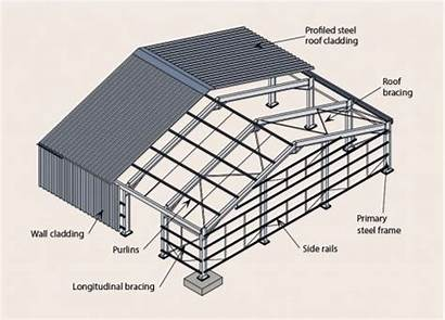 Roof Building Shed Google Steel Roofing Porch