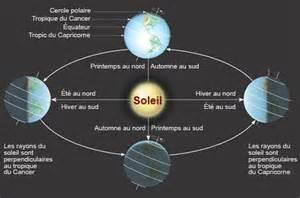 Rotation Synchrone De La Lune Autour De La Terre by Le Cerveau 192 Tous Les Niveaux