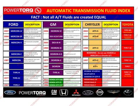 Transmission Fluid Available For Sale