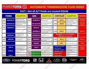 Transmission Fluid Available For Sale - Autos