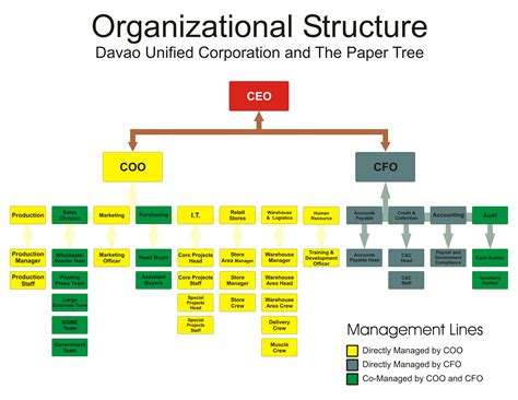 organizational structure for a newspaper company