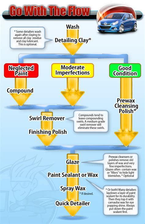 Auto Detailing Tips And Tricks (infographic)  Wash Ninja