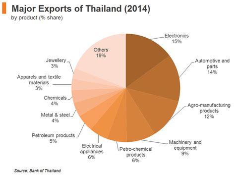 Asean's Key Logistics Hub
