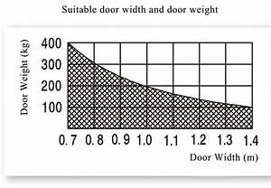 Tag  Automatic Swing Door Opener