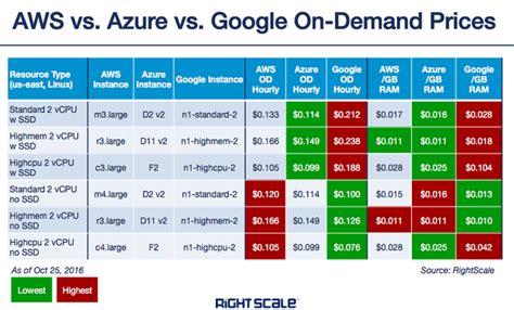 cloud cost cloud compute pricing bakeoff vs aws vs
