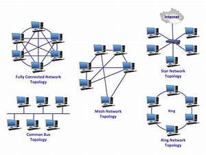 Point To Point Network Topology