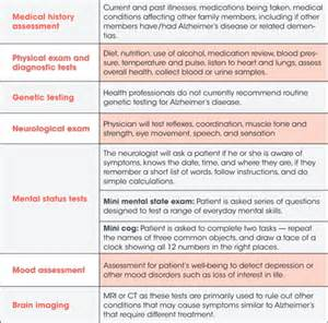 Dementia Alzheimer's Type Stages
