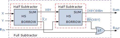binary subtractor   binary subtraction