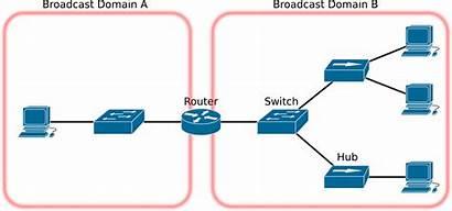 Virtual Lan Switch Broadcast Domain Dan Collision