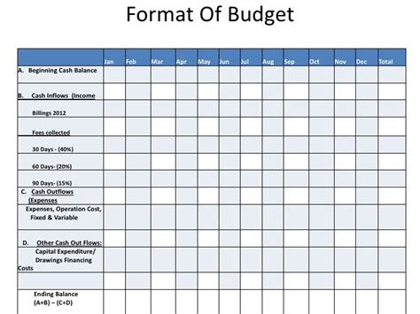 Budget Preparation Template by Budgeting Presentation