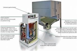 Chauffage Au Granule : chauffage central au bois un choix r fl chi par jacques ~ Premium-room.com Idées de Décoration