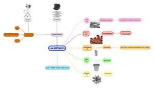 cours de cuisine gratuit en ligne cartes mentales chimie 3eme sciences physiques collège