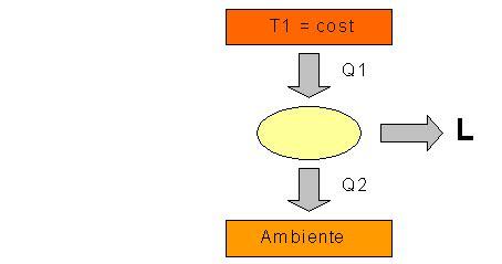 Termodinamica Dispense by Fisica Tecnica