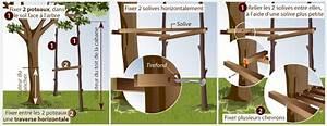 Comment Faire Une Cabane Dans Les Arbres : comment construire une cabane dans les arbres ooreka ~ Melissatoandfro.com Idées de Décoration