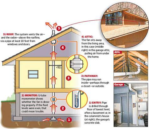 Radon Controls Inc  Calgary, Alberta Radon Testing