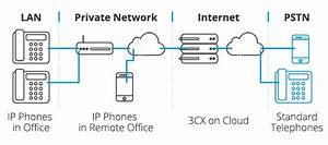 What Is Ip Telephony And How It Can Be Used