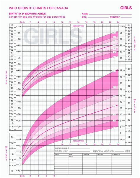 Child Height And Weight Chart Canada Blog Dandk