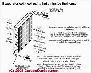 Air Conditioners  Air Conditioning  U0026 Heat Pump System List