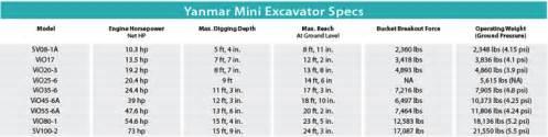 yanmar mini excavators  spec guide compact equipment