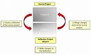 P6 Reflections Diagram