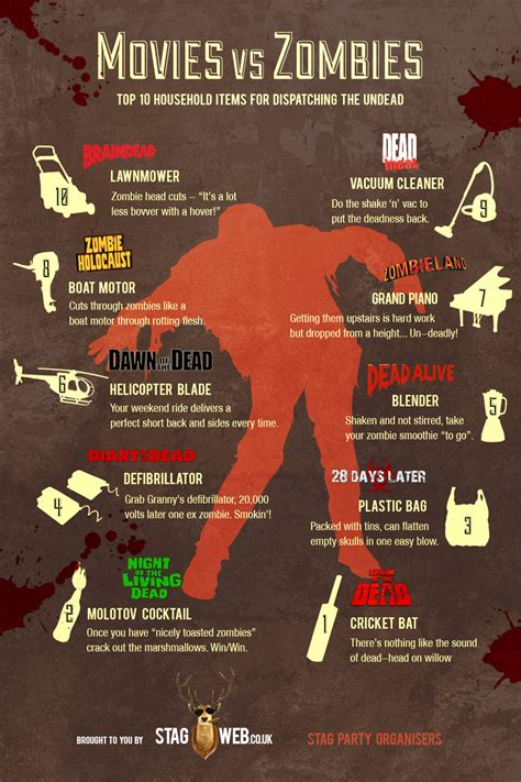 zombie zombies infographic survival guide movies killing household outdoor weapons stagweb vs prev items