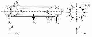 Free Body Diagram Of The Screw Shaft   Sari  2006  Where