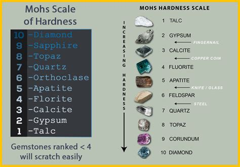 Mohs Scale Of Mineral Hardness  What Is The Mohs Scale Of Hardness?