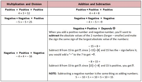 Adding And Subtracting Positive And Negative Numbers Worksheets  Eighth Grade Addition
