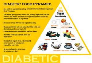 Diabetic Food Pyramid Diabetes