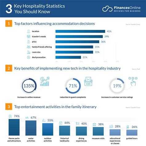 90 Hospitality Statistics You Must Know: 2020 Data ...