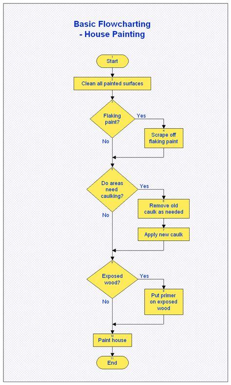 pre programming algorithmic thinking