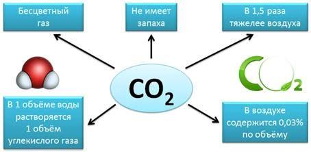 Какие из данных газов легче а какие тяжелее воздуха кислород O2 водород H2 или углекислый газ CO2.
