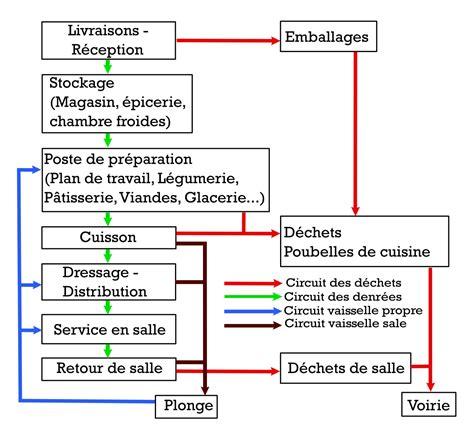 fiche technique de fabrication cuisine collective marche en avant hygiène wikipédia