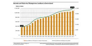 landwirtschaftliche nutzfläche kaufen landwirtschaftliche nutzfläche deutschland jtleigh hausgestaltung ideen