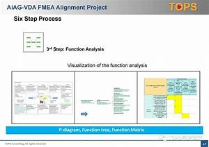 Aiag Fmea Manual Free Download Fmea Aiag Free Download