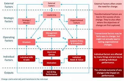 Burke Litwin Change Organizational Framework Simple Organization