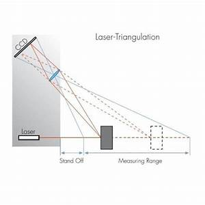 Antaris Long Standoff Laser Triangulation Sensor