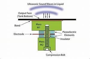 Ultrasonics - Transducers - Piezoelectric Hardware