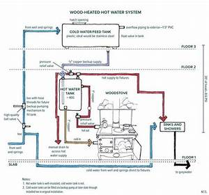 17 Best Images About Hot Water  Wood Stove On Pinterest